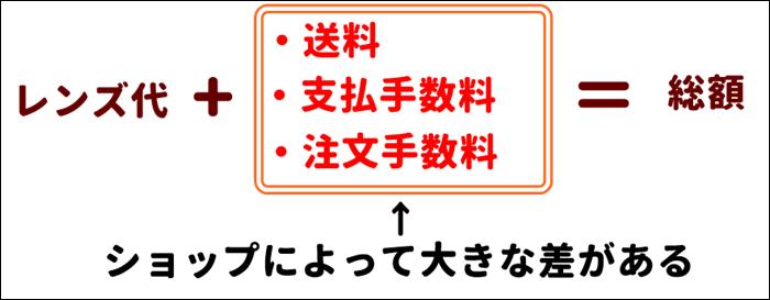コンタクトレンズ個人輸入の総額計算方法
